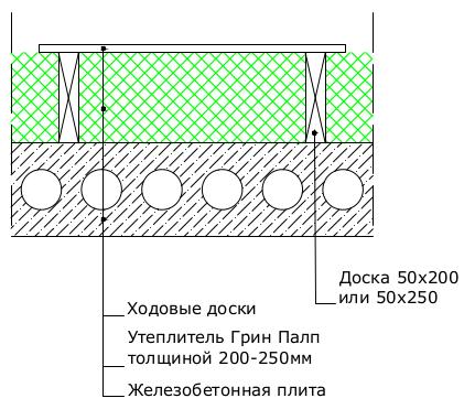 чердачное перекрытие с устройством ходовых трапов