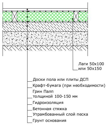 Пол по бетонной стяжке